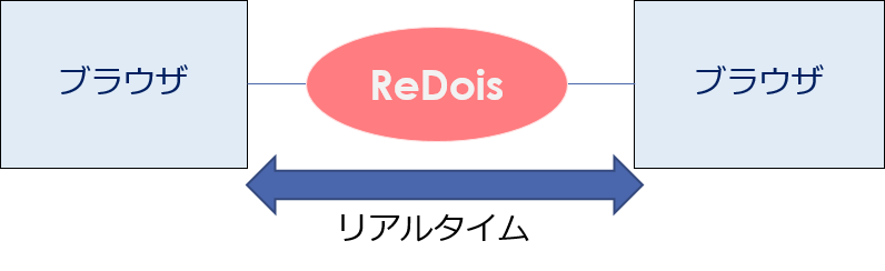 ReDoisの利用例(ブラウザ間をリアルタイムにつなぎます) リアルタイムにつなぐ