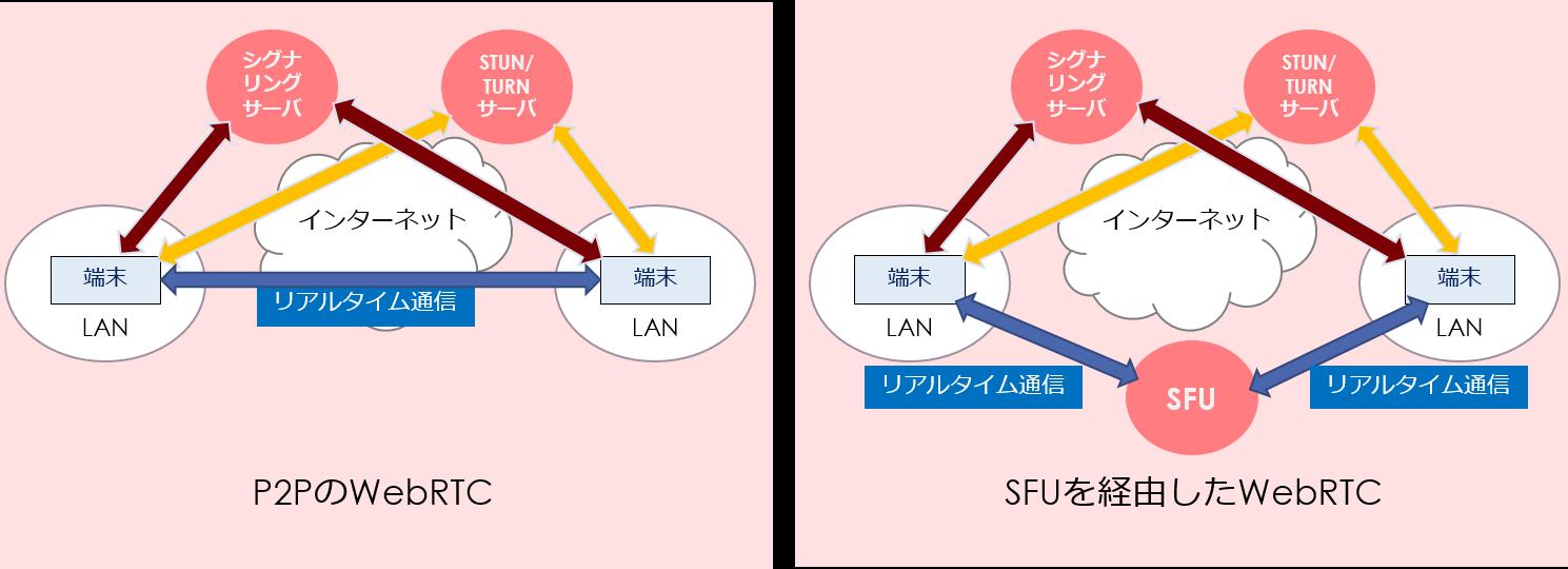 P2PのWebRTCとSFUを経由したWebRTC