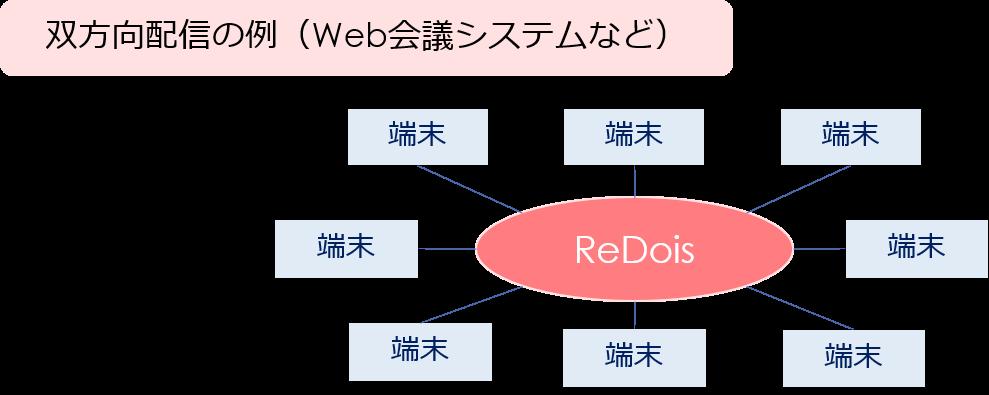 双方向配信の例(Web会議システムなど)