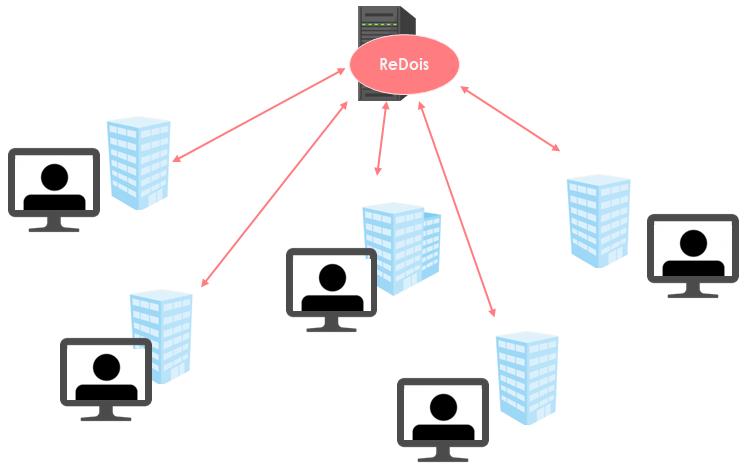 複数拠点をつなぐWeb会議システム リアルタイム一斉配信 音声 動画