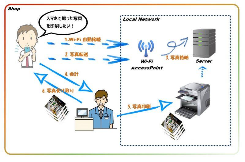 Wi-Fiブリントアプリ開発
